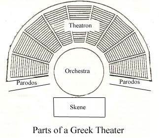 characteristics of the ancient greek theatre The main characteristics of an ancient greek theater is that they were open air and without a roof they were built on a large scale out of stone with steps that people would sit on forming a semi .